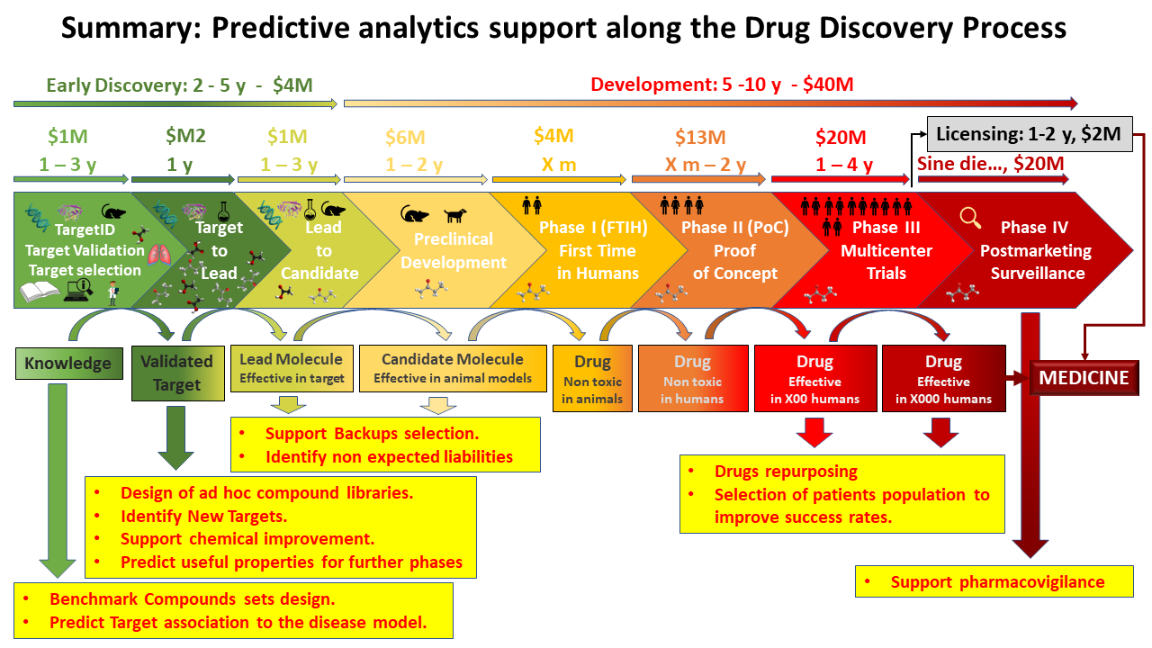 Machine Learning applied to Drug Discovery